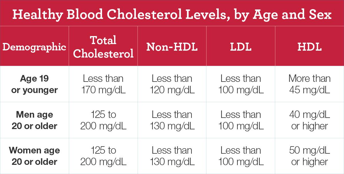 Xanthelasma Cholesterol Levels